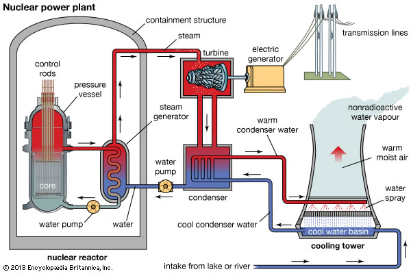nuclear energy paper mr smith s pre ap chemistry rh mrsmittypapchem weebly com nuclear power plant diagram for submerines block diagram of nuclear power plant ppt